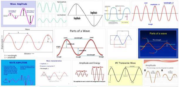 Wave Amplitude
