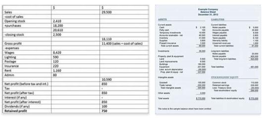 Balance Sheet Profit