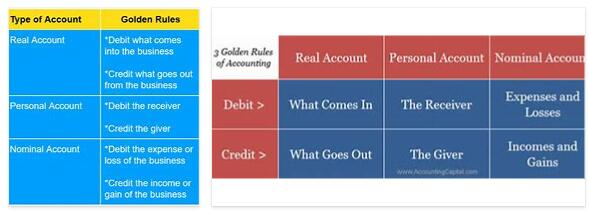 Golden Accounting Rule 2